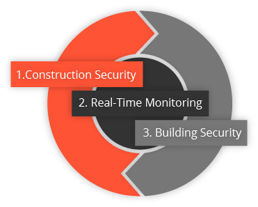 RemoteGUARD's 360 Solutions